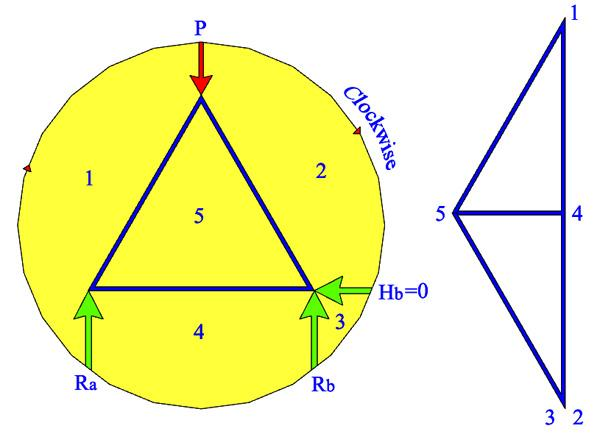 Friction ipunotes for each member take example between space 1 and 5 would be the member ac and so forth note choose a suitable scale for drawing the maxwell diagram ccuart Choice Image